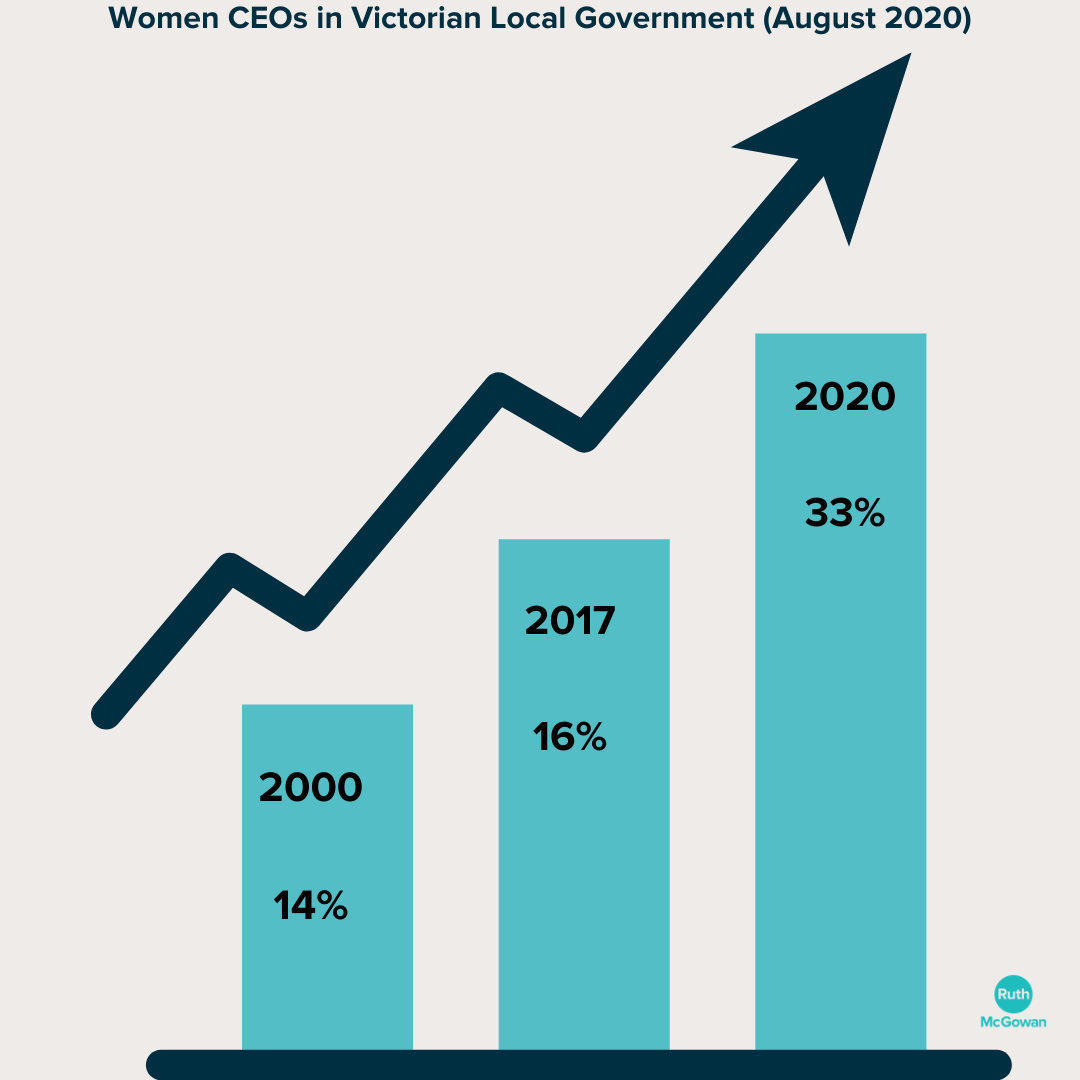 Victoria Leads the Nation in Female CEOs